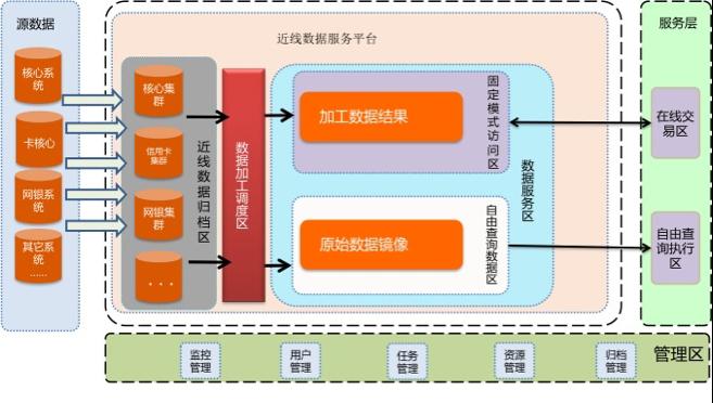 近线数据平台.png