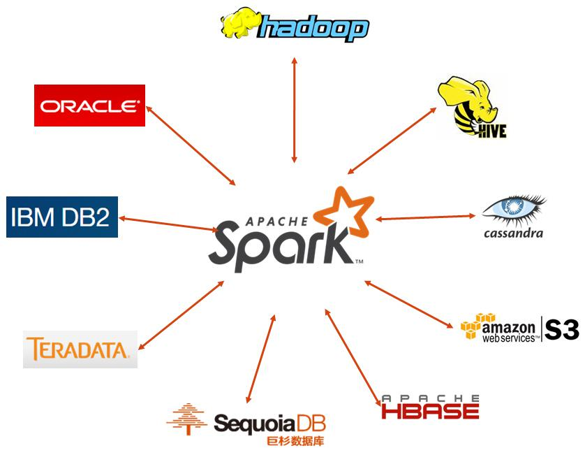Spark作为ETL工具与SequoiaDB的结合应用