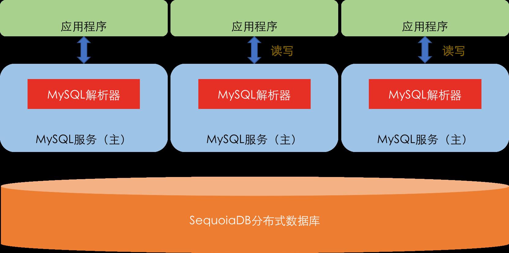 MySQL-SDB架构.png